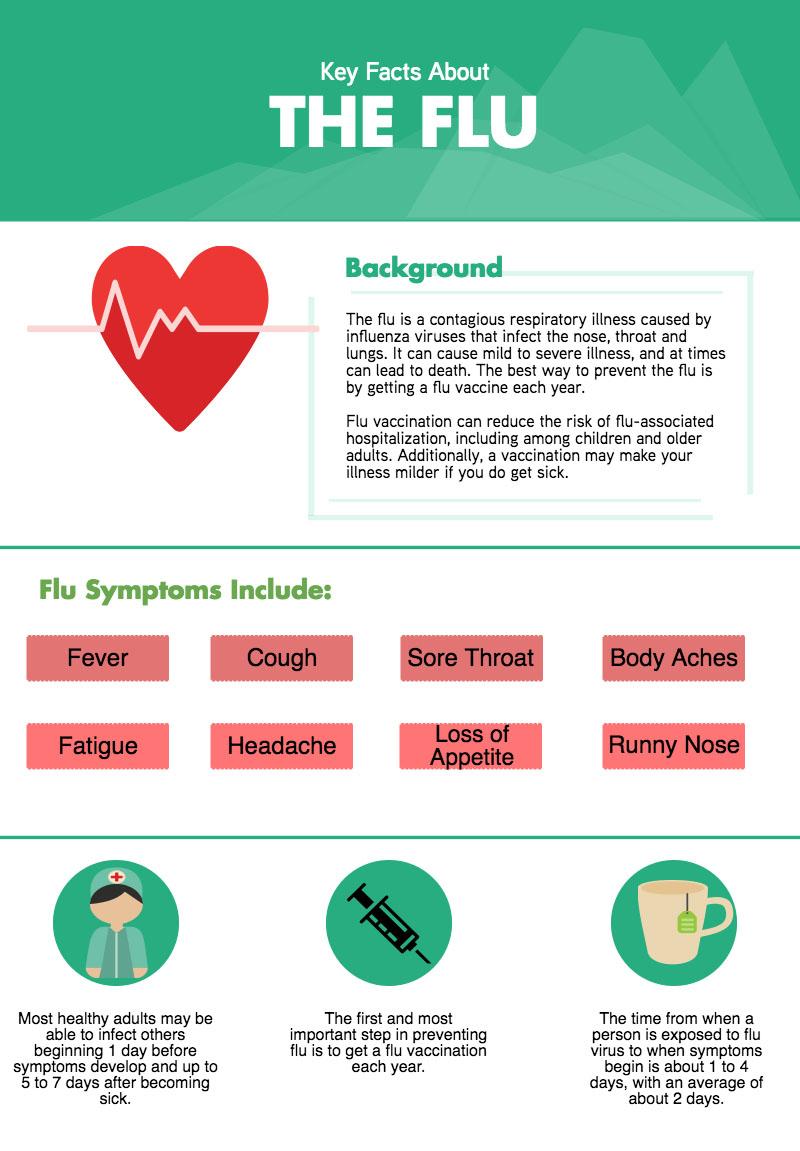 key facts the flu star wellness